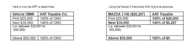 Additional Registration Fees