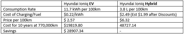 Comparing values of electric cars