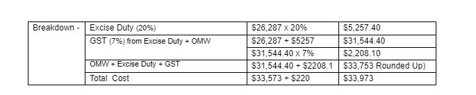 car price breakdown table